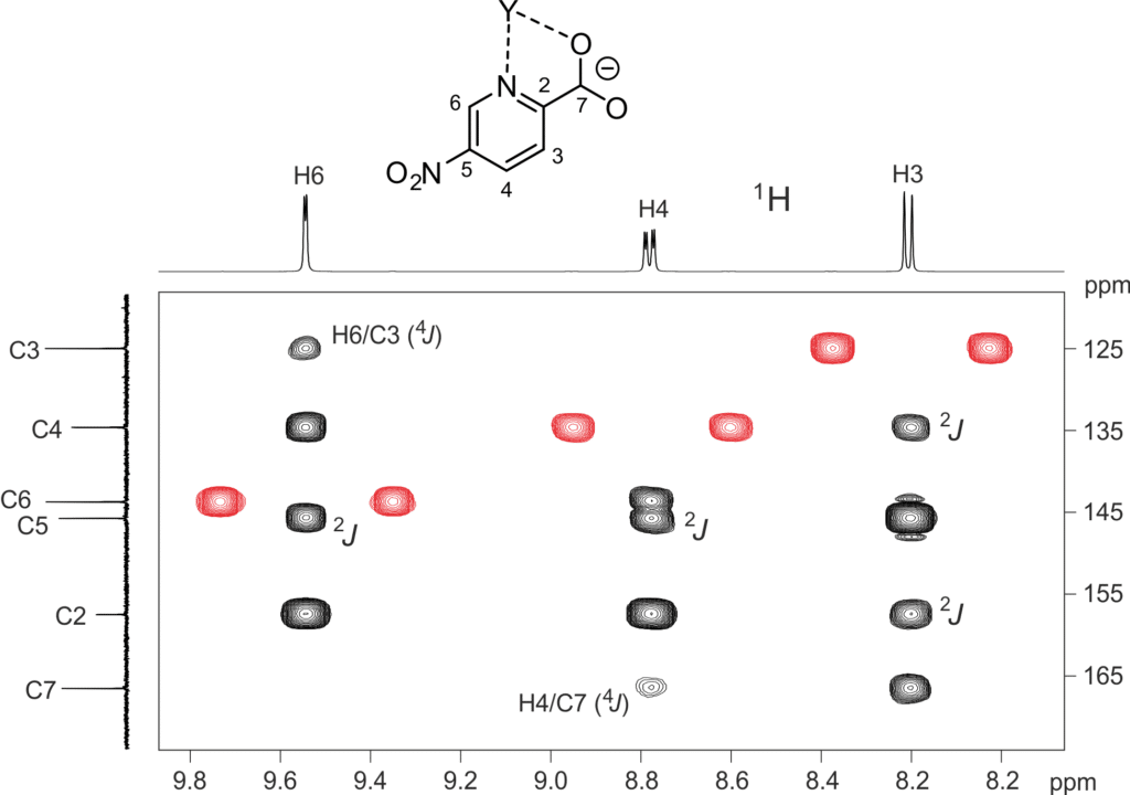 Álvaro publishes in Inorganic Chemistry, a journal of the American Chemical Society. The multinuclear NMR was performed in our group, and the magnetic performance of the complexes in collaboration with the University of Granada.