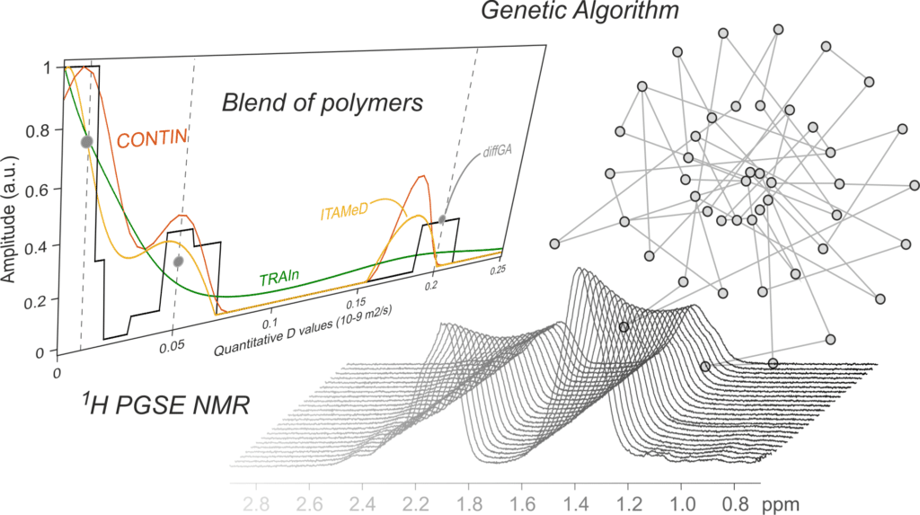Our Genetic Algorithm has been published in Soft Matter ! A great collaboration between AIMPLAS (Plastics Technology Centre, www.aimplas.es) and our group !