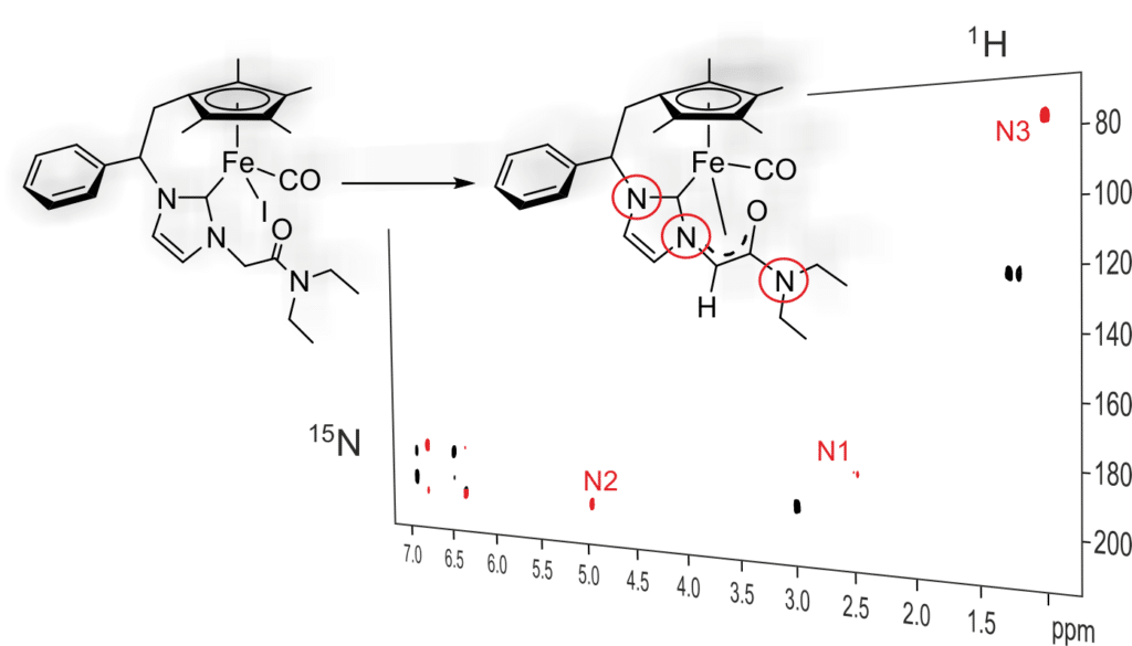 Nacho publishes in the European Journal of Inorganic Chemisrty ! Applying NMR on NHC complexes active in catalysis !